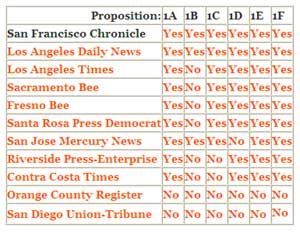 California Editorial Endorsements