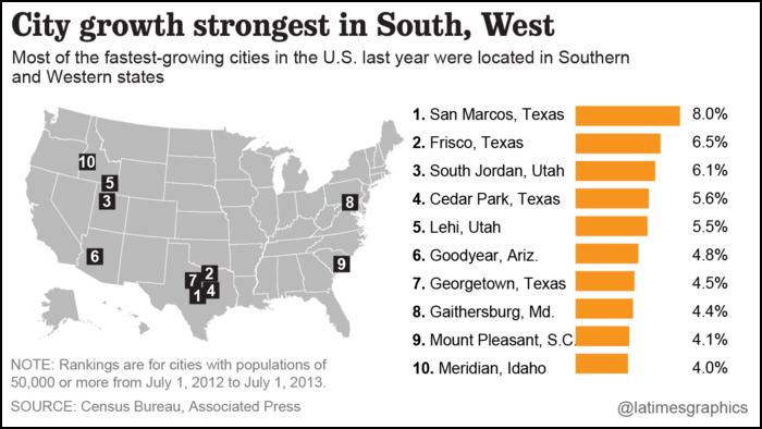 US-city-growth