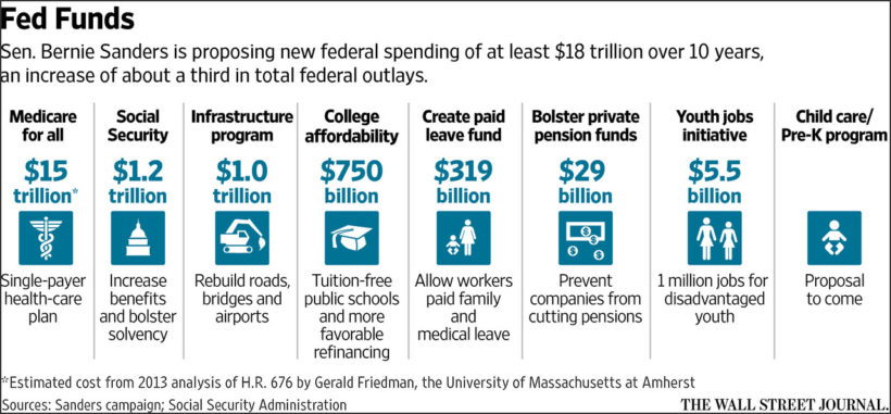 cost-of-Sanders-proposals-WSJ