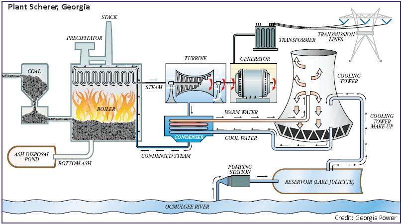 coal-plant_GA-usgs