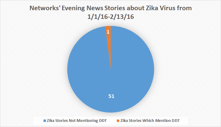 Media ignore solution to stop Zika