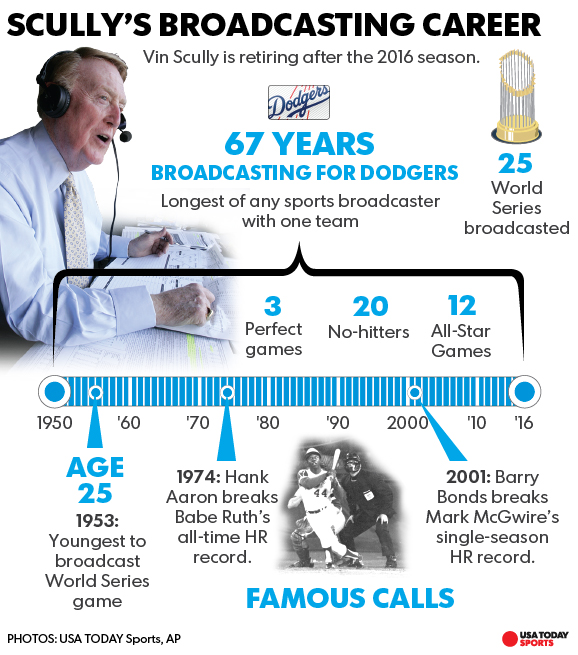 Dodgers broadcaster Vin Scully begins 67th and final season