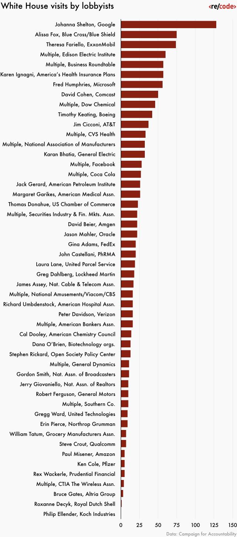 google-lobbyist-chart