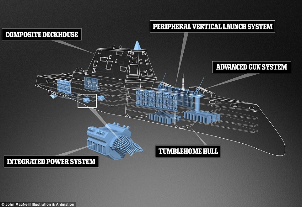 Future versions of the radical design are expected to be used to test a futuristic 'Star Wars' railgun (advanced gun system) that uses electromagnetic energy to fire a shell weighing 10kg at up to 5,400mph over 100 miles.