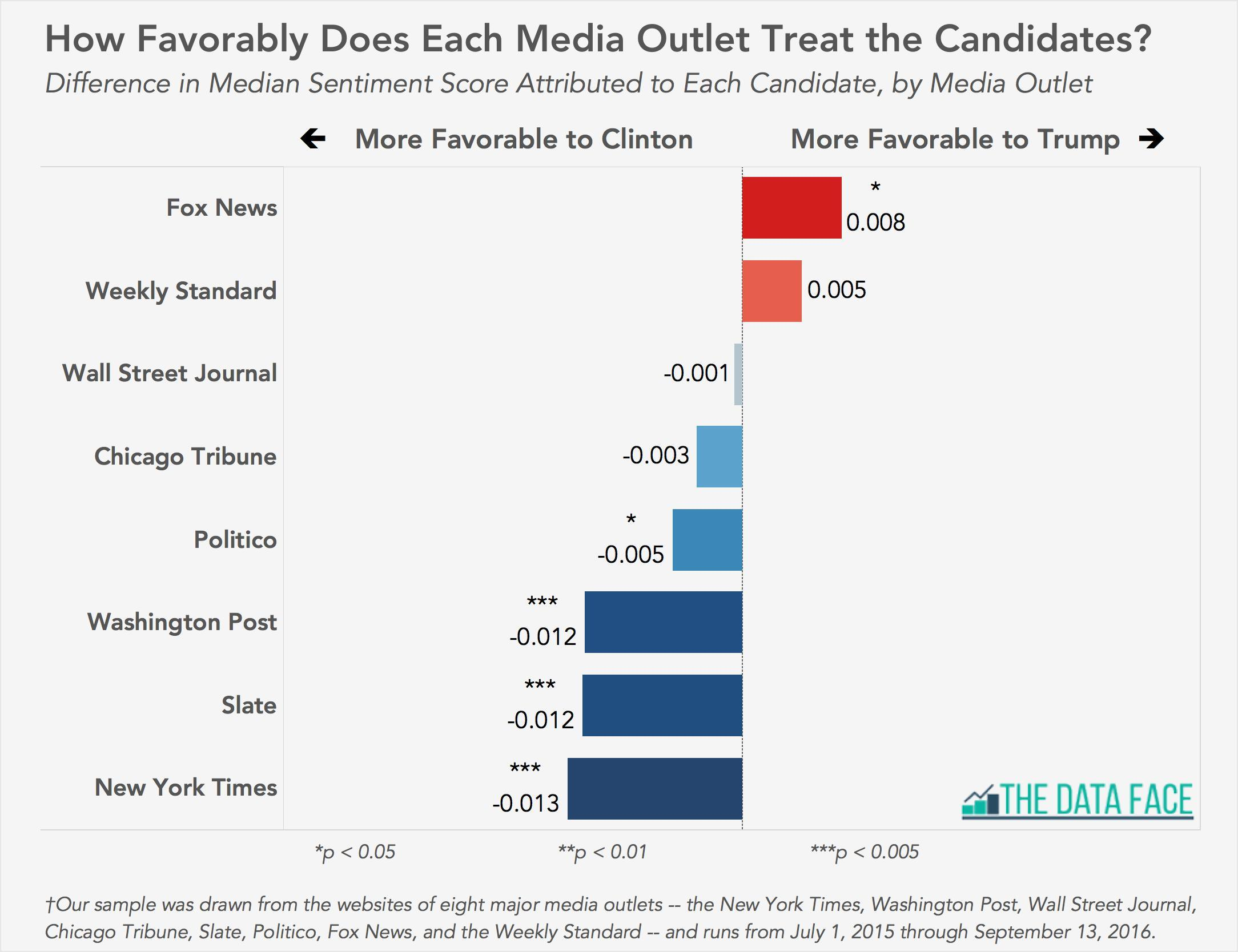 bias-clinton-compared-to-trump-chart
