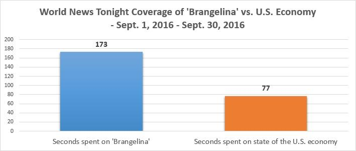 brangelina_abc_chart