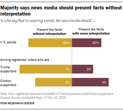Majority of U.S. adults say news media should not add interpretation
