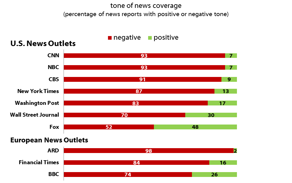 Harvard Study Reveals Huge Extent of Anti-Trump Media Bias