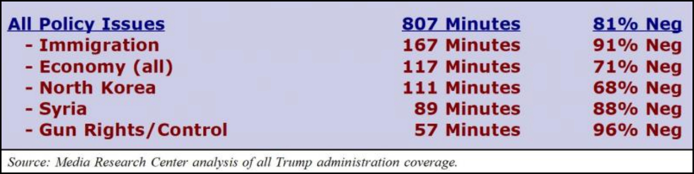 90 Negative Coverage Of Trump In The Media Leads To Increased