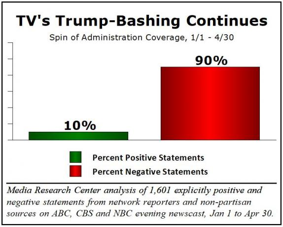 90% negative coverage of Trump in the media leads to increased approval rating