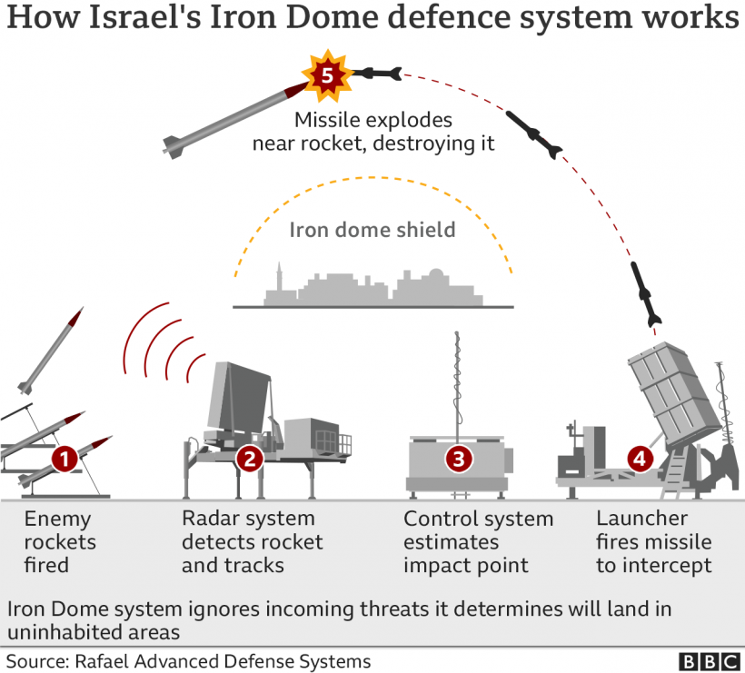 World #1 – How Israel's Iron Dome missile shield works